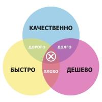 Основные заблуждения при заказе дизайна, проблемы современного графического дизайна